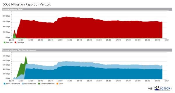 DDoS Mitigation Report от Verizon