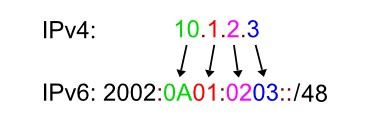 IPv6, технология 6to4