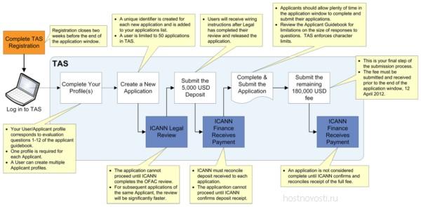 система регистрации ICANN TAS