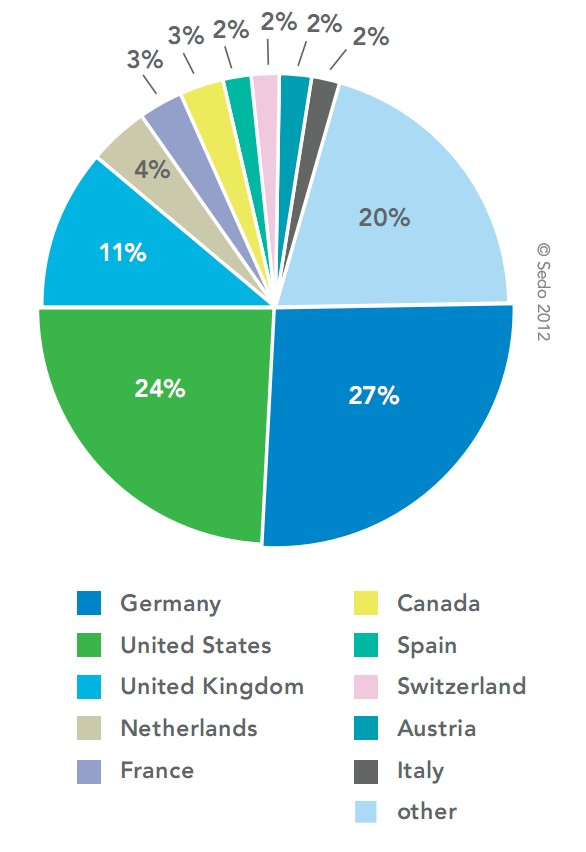 график стран, от куда покупают домены больше всех