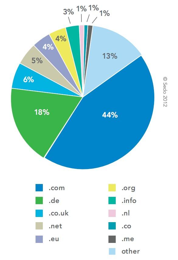 график самых покупаемых доменов 2011 года