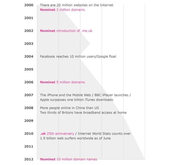 история домена .UK