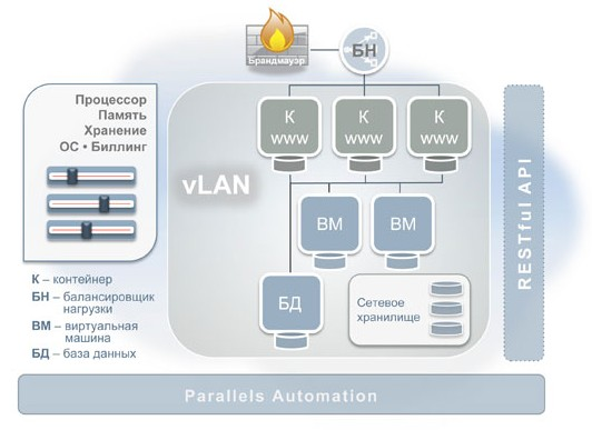 Parallels Automation for Cloud Infrastructure (PACI)