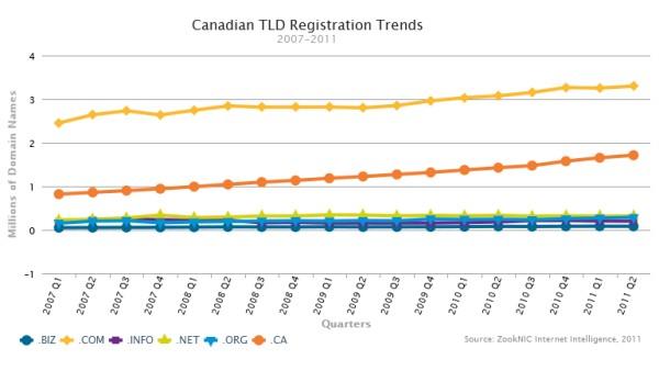 статистика регистраций в канадском домене .CA