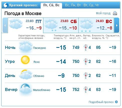 температура в Москве в марте 2013