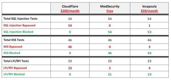 сравнение ModSecurity с другими системами защиты приложений